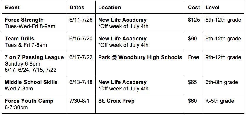 Academy Force Summer Football Program Schedule